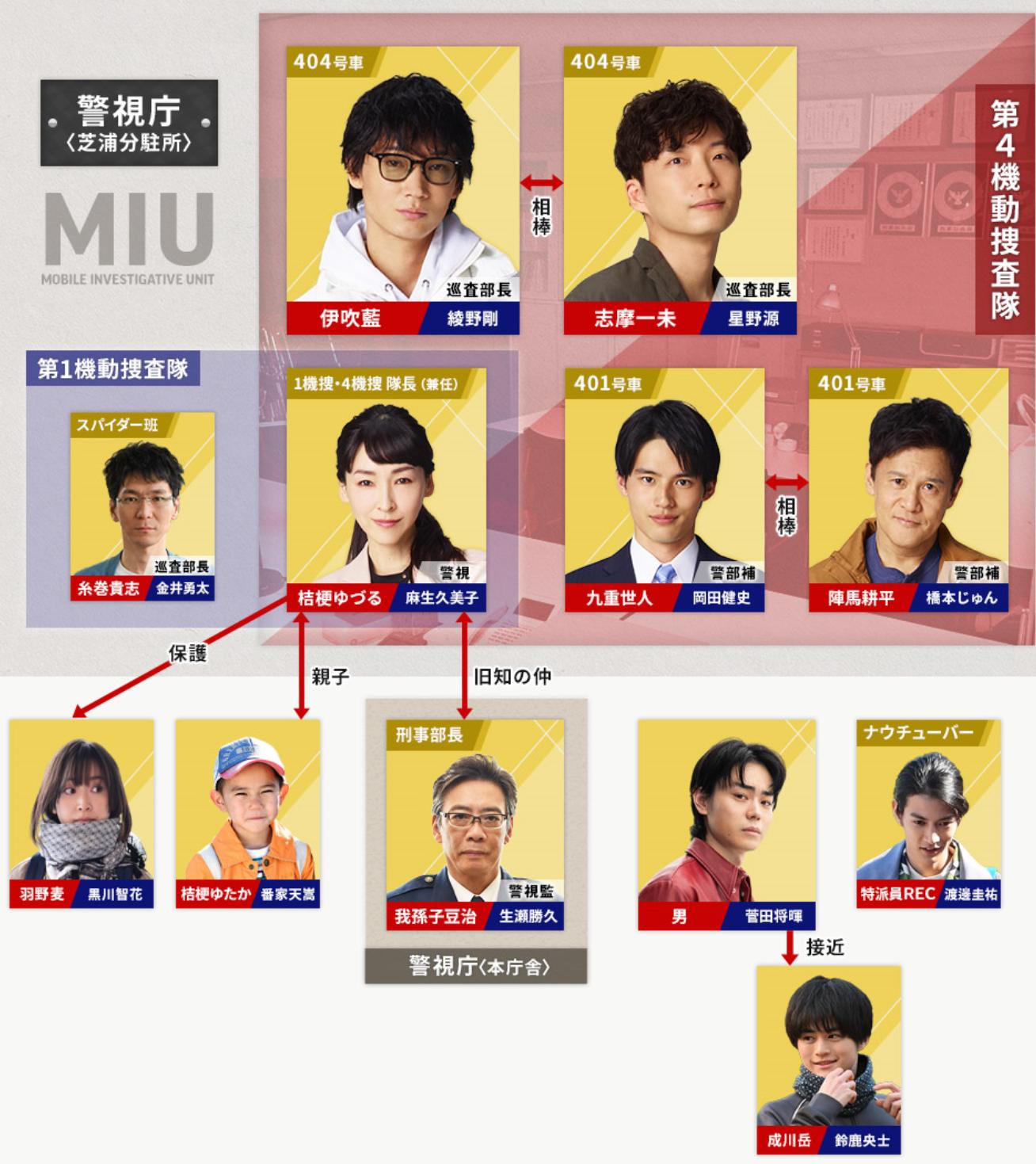 404 ドラマ キャスト 相関図 TBSテレビ:金曜ドラマ『MIU404』